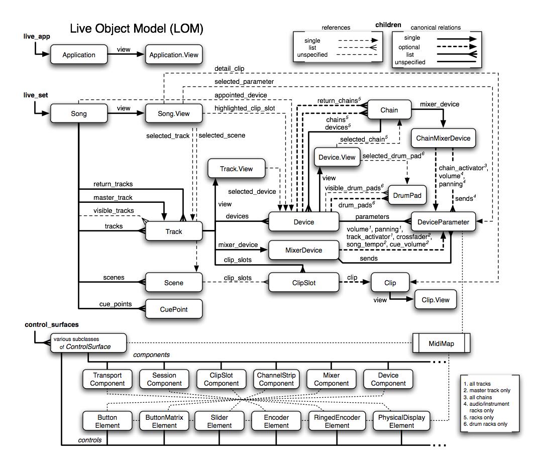 LiveObjectModel.png