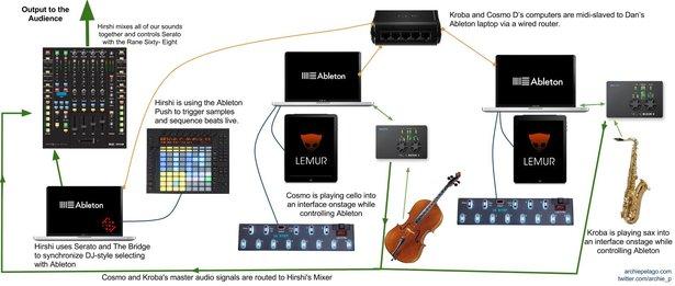 Archie Pelagos Setup mit drei zu Serato synchronisierten Ableton-Live-Systemen, Ableton Push und diversen Controllern.